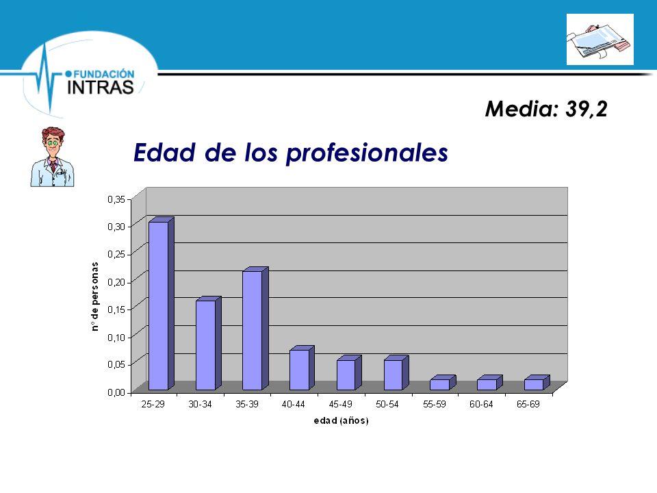 Edad de los profesionales Media: 39,2