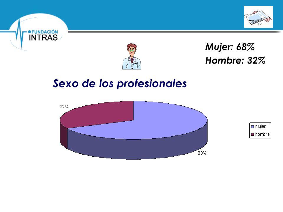 Sexo de los profesionales Mujer: 68% Hombre: 32%
