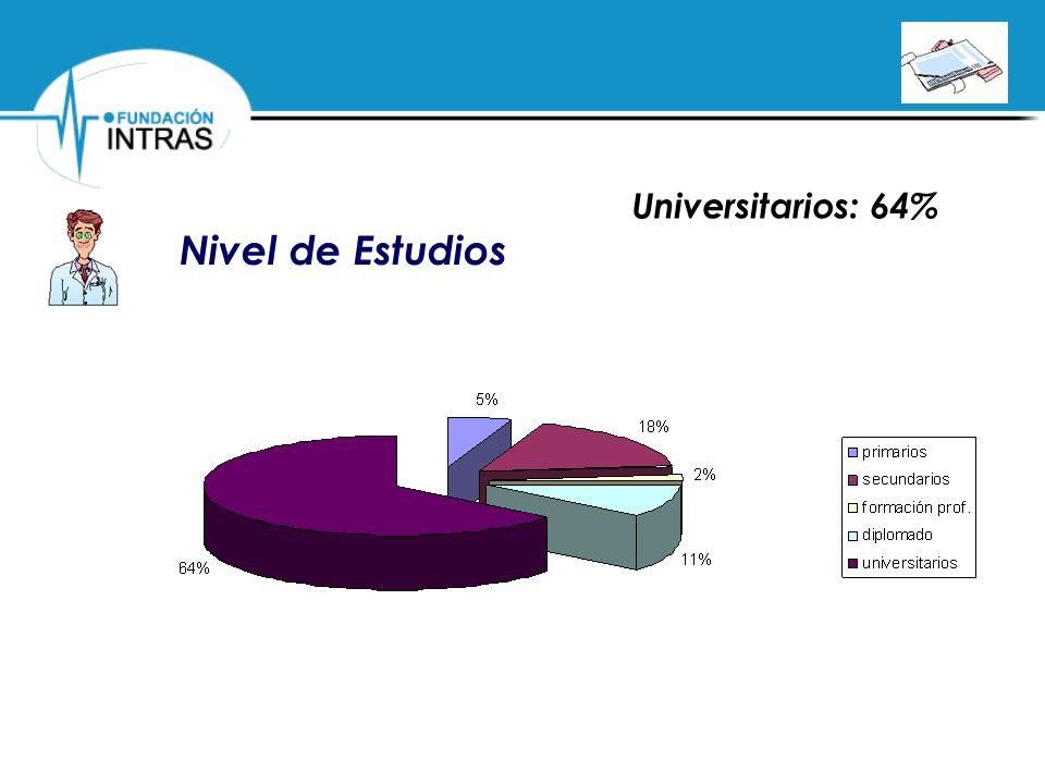 Nivel de Estudios Universitarios: 64%