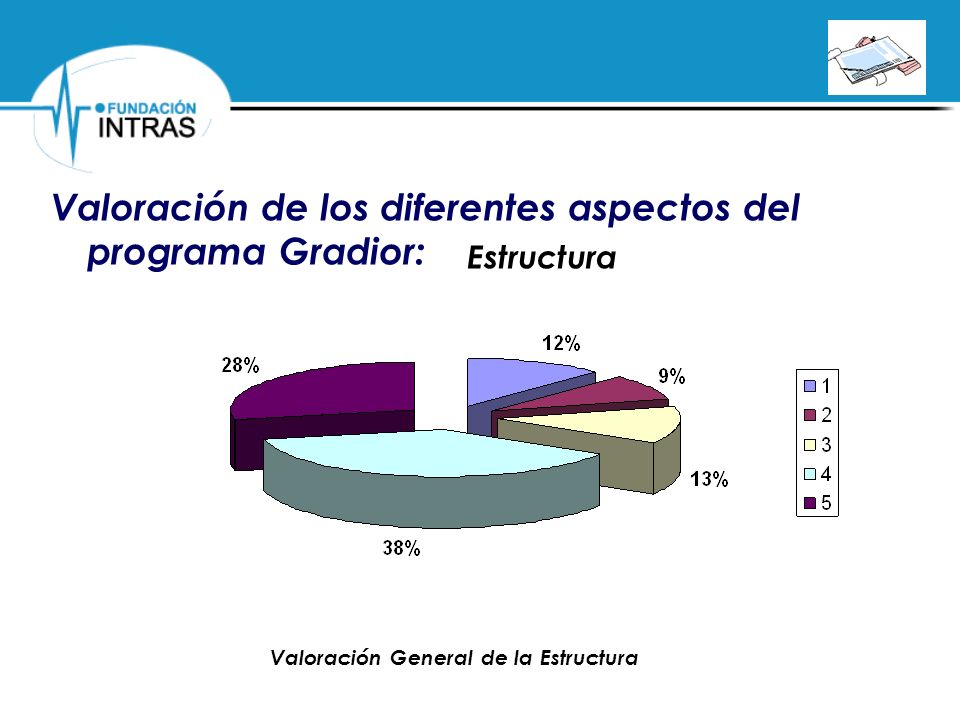 Valoración de los diferentes aspectos del programa Gradior: Estructura Valoración General de la Estructura