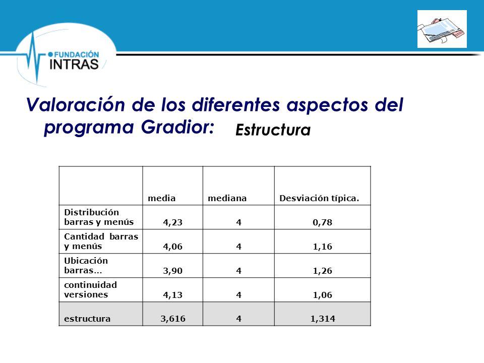 PROGRAMA DE REHABILITACIÓN COGNITIVA POR ORDENADOR Valoración de los diferentes aspectos del programa Gradior: mediamedianaDesviación típica. Distribu