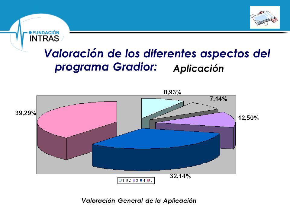 Valoración de los diferentes aspectos del programa Gradior: Aplicación Valoración General de la Aplicación