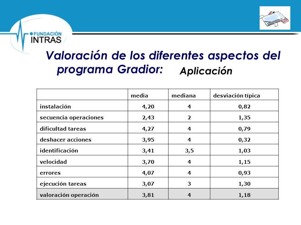Valoración de los diferentes aspectos del programa Gradior: mediamedianadesviación típica instalación4,2040,82 secuencia operaciones2,4321,35 dificult