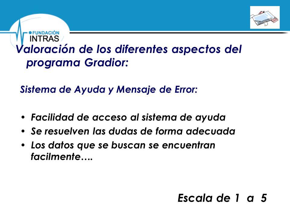 Valoración de los diferentes aspectos del programa Gradior: Sistema de Ayuda y Mensaje de Error: Facilidad de acceso al sistema de ayuda Se resuelven