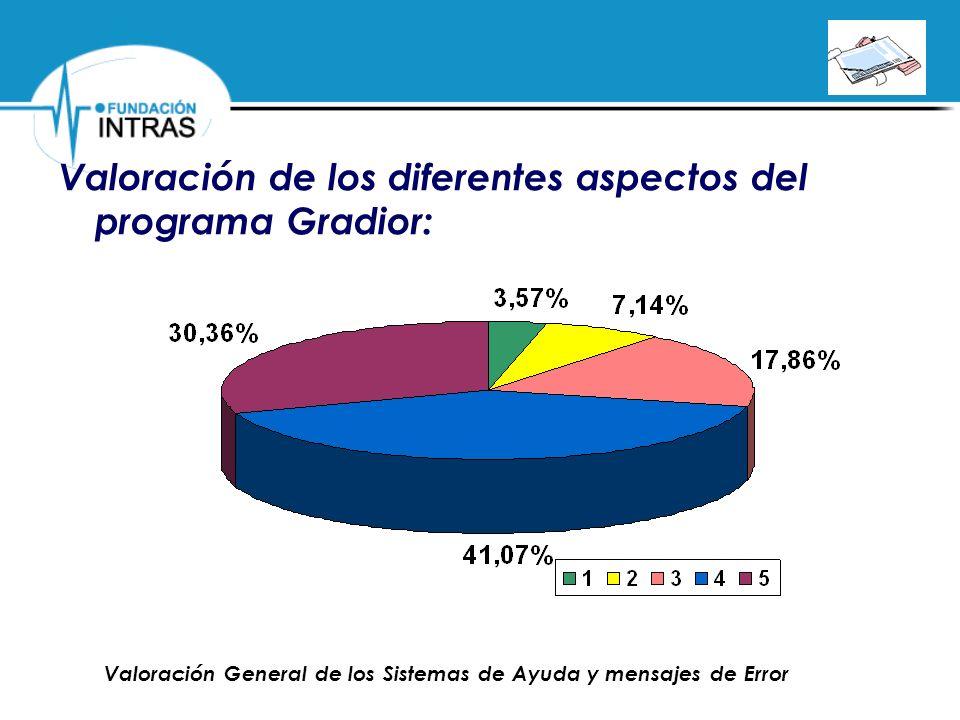 Valoración de los diferentes aspectos del programa Gradior: Valoración General de los Sistemas de Ayuda y mensajes de Error