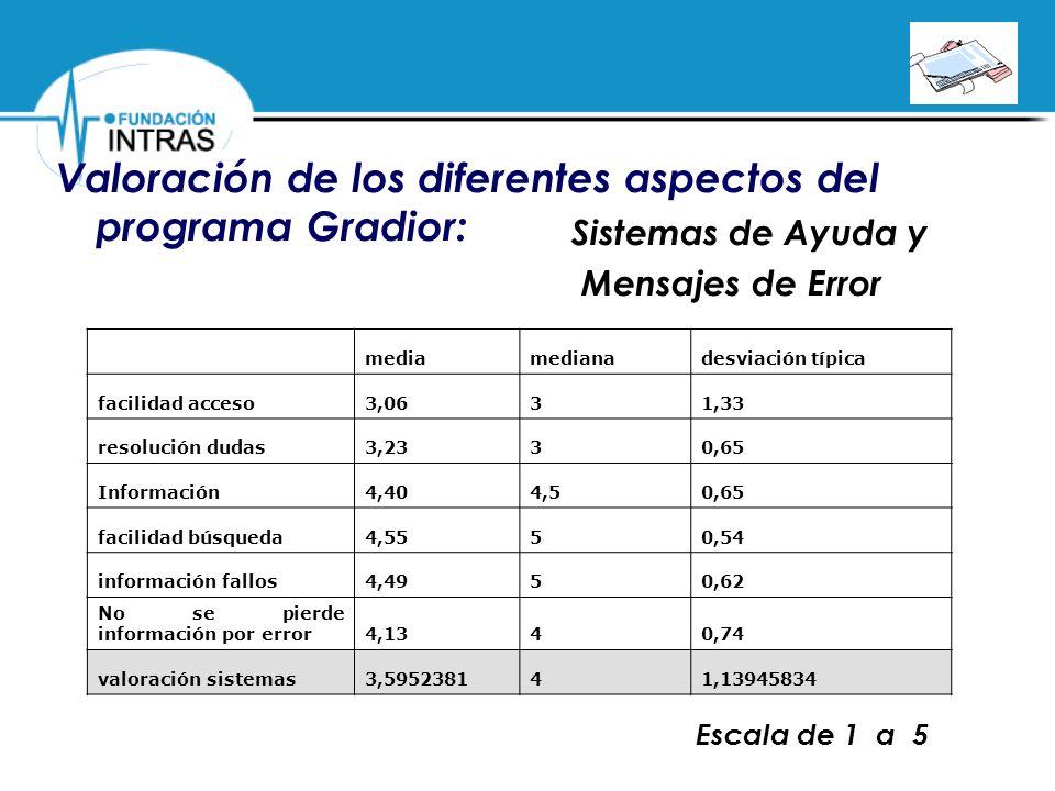 Valoración de los diferentes aspectos del programa Gradior: Sistemas de Ayuda y Mensajes de Error mediamedianadesviación típica facilidad acceso3,0631