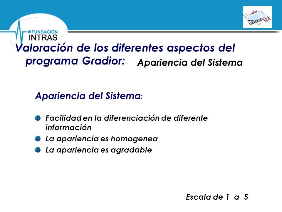 Valoración de los diferentes aspectos del programa Gradior: Apariencia del Sistema Escala de 1 a 5 Apariencia del Sistema : Facilidad en la diferencia
