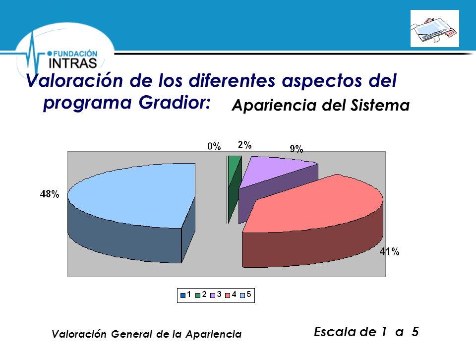 Valoración de los diferentes aspectos del programa Gradior: Apariencia del Sistema Escala de 1 a 5 Valoración General de la Apariencia