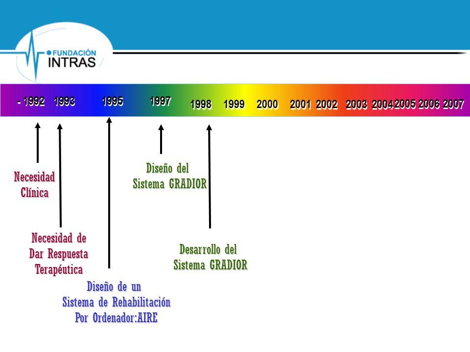 Valoración de los diferentes aspectos del programa Gradior Estructura de la Aplicación: Distribución de las barras de desplazamiento… Coherencia en la distribución de menús… Continuidad de la estructura en las actualizaciones Escala de 1 a 5