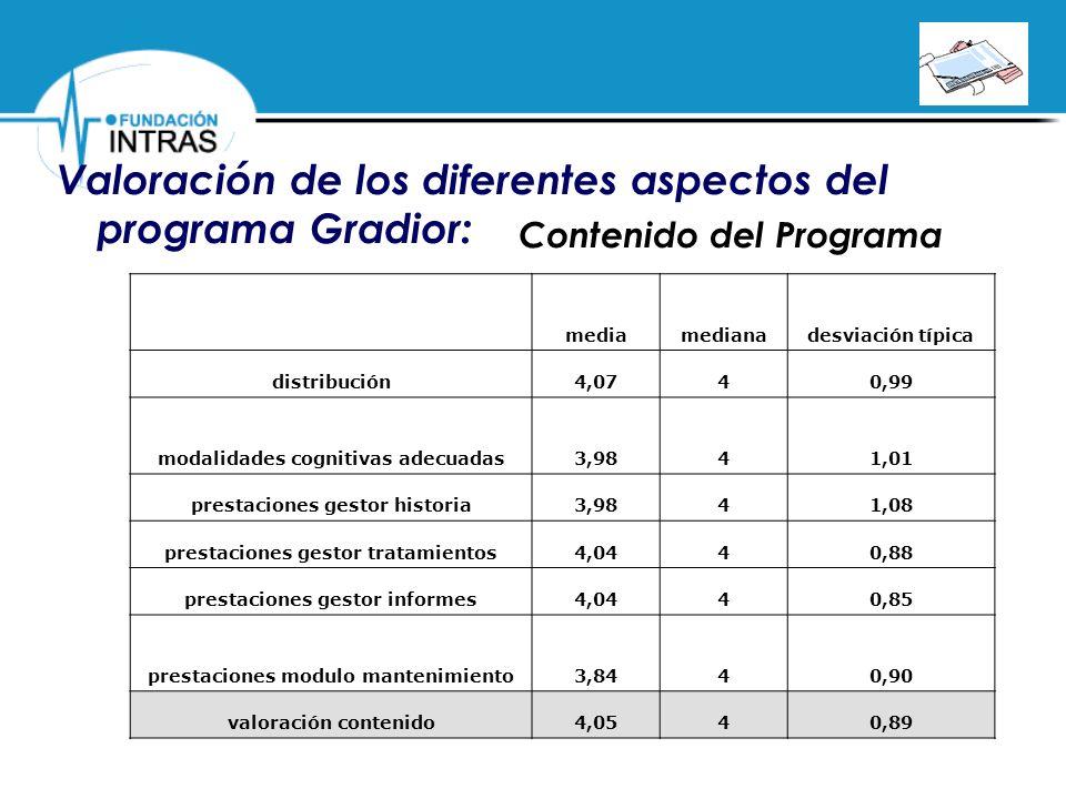 Valoración de los diferentes aspectos del programa Gradior: Contenido del Programa mediamedianadesviación típica distribución4,0740,99 modalidades cog