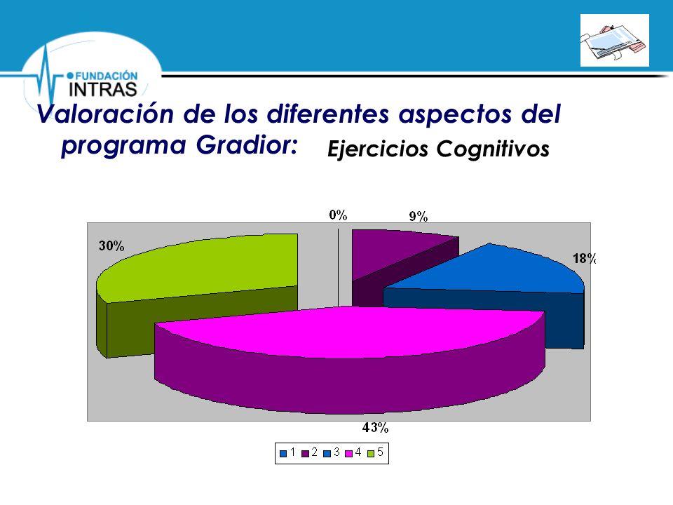 Valoración de los diferentes aspectos del programa Gradior: Ejercicios Cognitivos