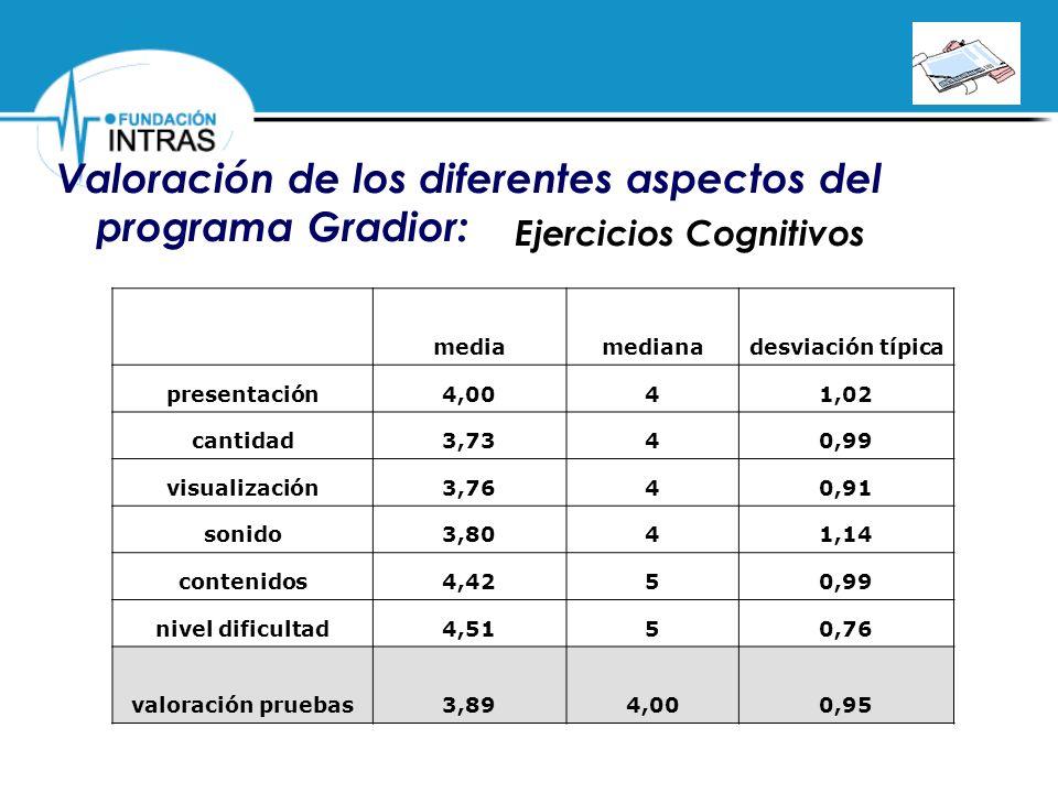 Valoración de los diferentes aspectos del programa Gradior: Ejercicios Cognitivos mediamedianadesviación típica presentación4,0041,02 cantidad3,7340,9