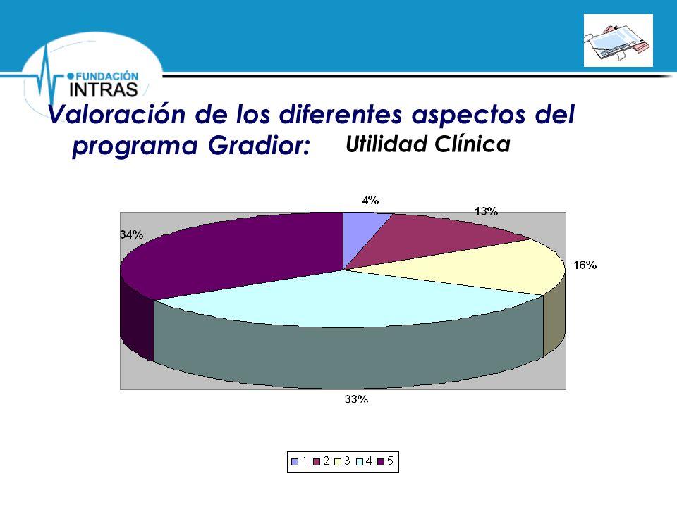 Valoración de los diferentes aspectos del programa Gradior: Utilidad Clínica