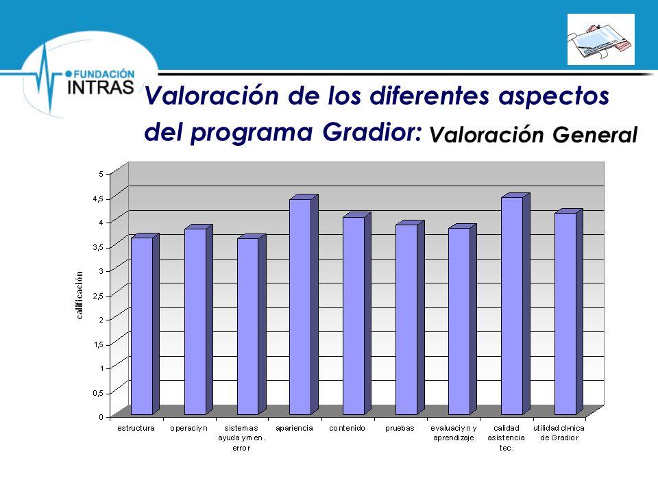 Valoración General Valoración de los diferentes aspectos del programa Gradior: