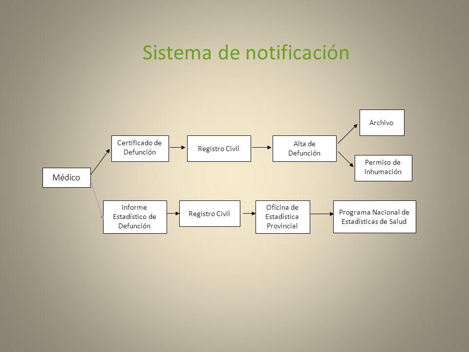 Sistema de notificación Médico Certificado de Defunción Registro Civil Alta de Defunción Archivo Permiso de Inhumación Informe Estadístico de Defunció