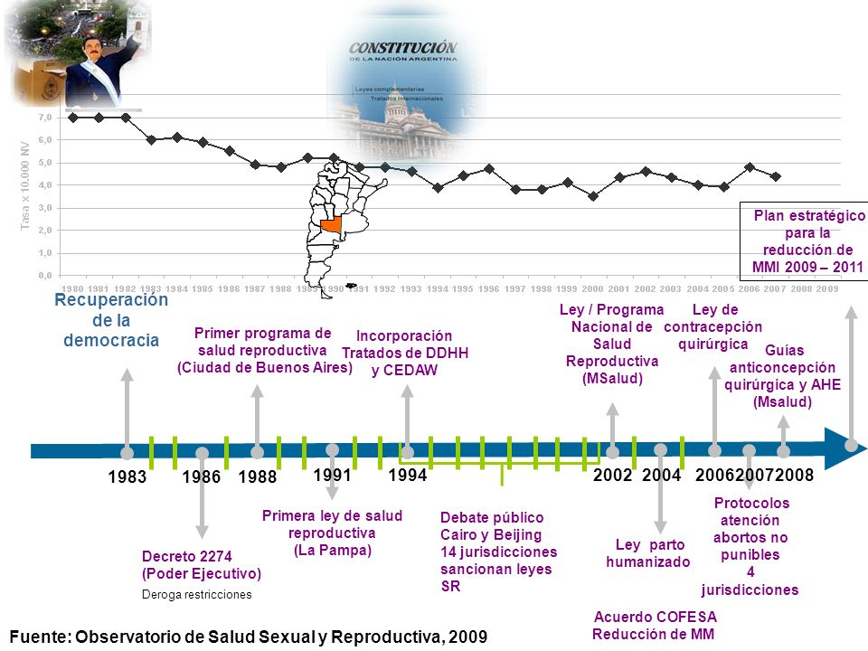 Decreto 2274 (Poder Ejecutivo) Deroga restricciones Primer programa de salud reproductiva (Ciudad de Buenos Aires) Primera ley de salud reproductiva (La Pampa) Incorporación Tratados de DDHH y CEDAW Debate público Cairo y Beijing 14 jurisdicciones sancionan leyes SR Ley / Programa Nacional de Salud Reproductiva (MSalud) Ley parto humanizado Acuerdo COFESA Reducción de MM Ley de contracepción quirúrgica Protocolos atención abortos no punibles 4 jurisdicciones Recuperación de la democracia 1983 Guías anticoncepción quirúrgica y AHE (Msalud) 1986 1988 19911994 2002 2004 200620072008 Plan estratégico para la reducción de MMI 2009 – 2011 Fuente: Observatorio de Salud Sexual y Reproductiva, 2009