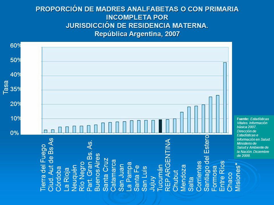 PROPORCIÓN DE MADRES ANALFABETAS O CON PRIMARIA INCOMPLETA POR JURISDICCIÓN DE RESIDENCIA MATERNA. República Argentina, 2007 60% 50% 40% 35% 20% 10% 0