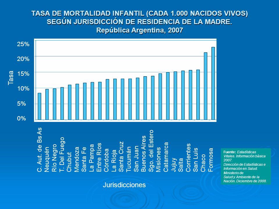TASA DE MORTALIDAD INFANTIL (CADA 1.000 NACIDOS VIVOS) SEGÚN JURISDICCIÓN DE RESIDENCIA DE LA MADRE. República Argentina, 2007 C. Aut. de Bs As Neuqué