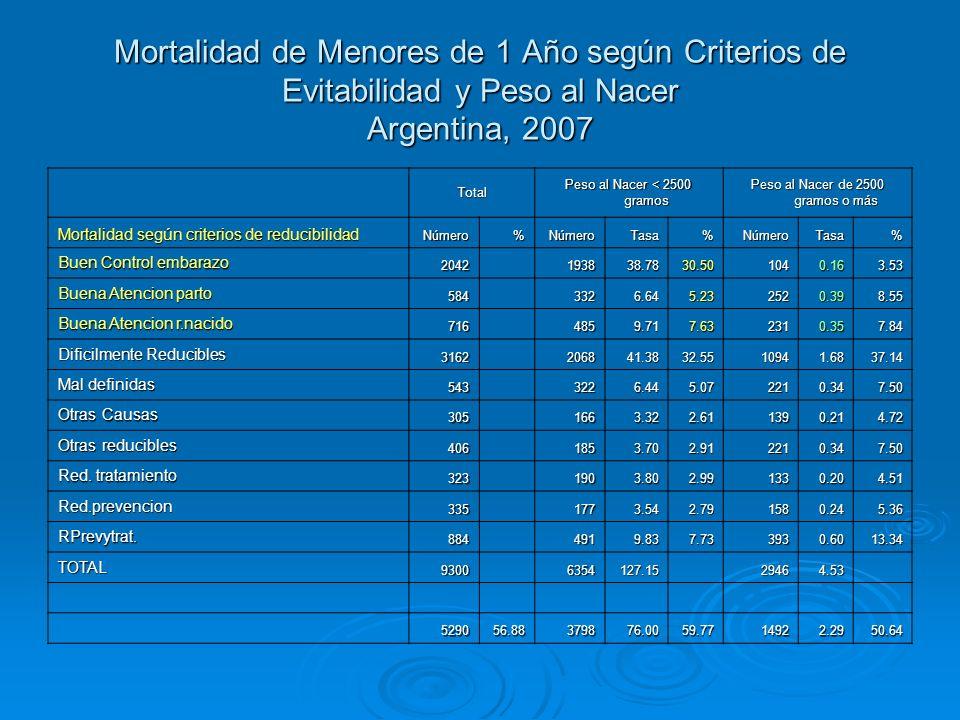 Mortalidad de Menores de 1 Año según Criterios de Evitabilidad y Peso al Nacer Argentina, 2007 Total Peso al Nacer < 2500 gramos Peso al Nacer de 2500
