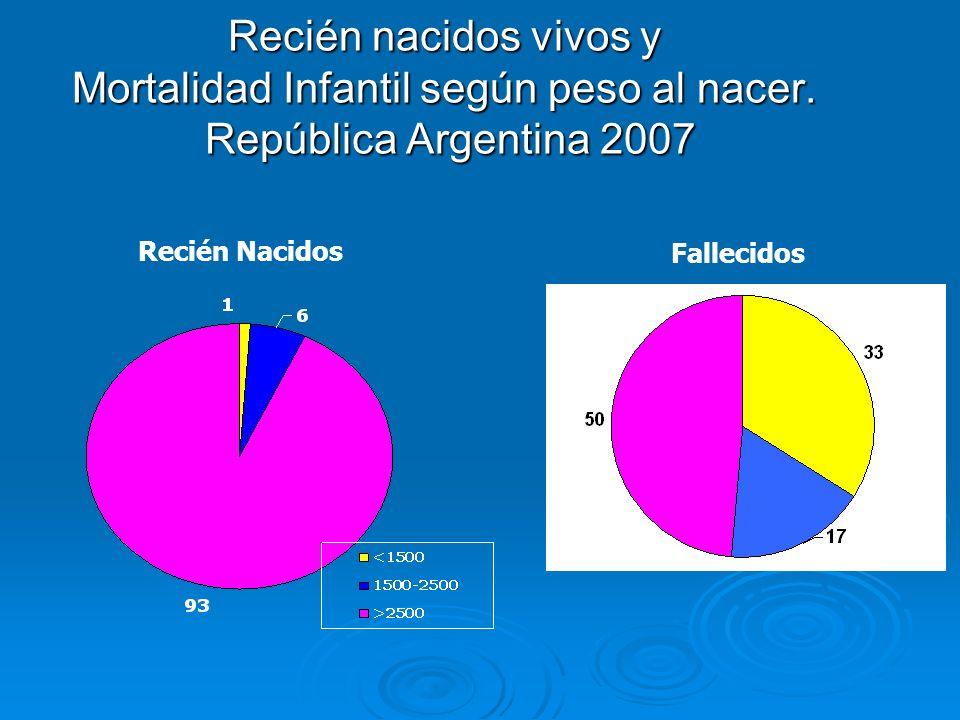 Recién nacidos vivos y Mortalidad Infantil según peso al nacer. República Argentina 2007 Recién Nacidos Fallecidos