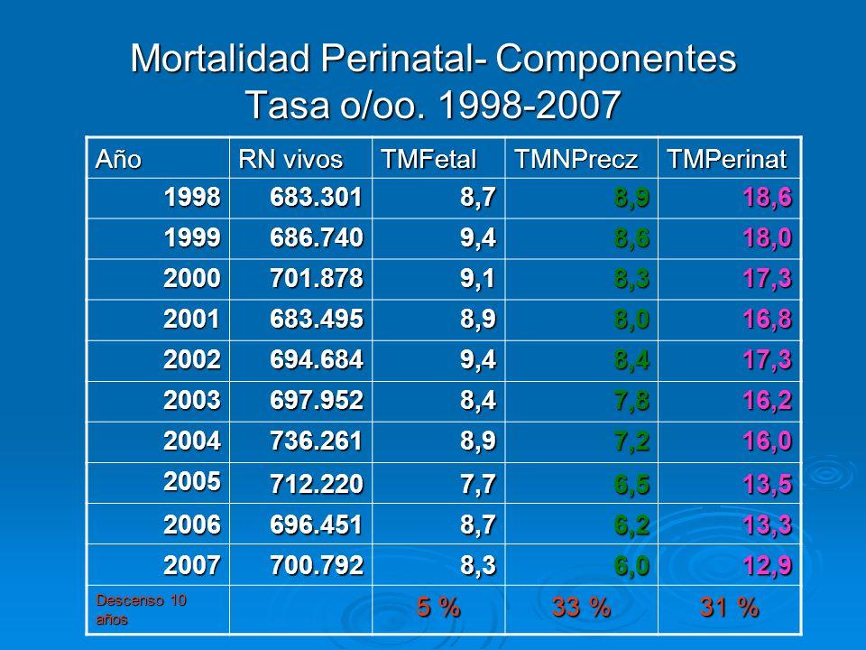 Mortalidad Perinatal- Componentes Tasa o/oo. 1998-2007 Año RN vivos TMFetalTMNPreczTMPerinat 1998683.3018,78,918,6 1999686.7409,48,618,0 2000701.8789,