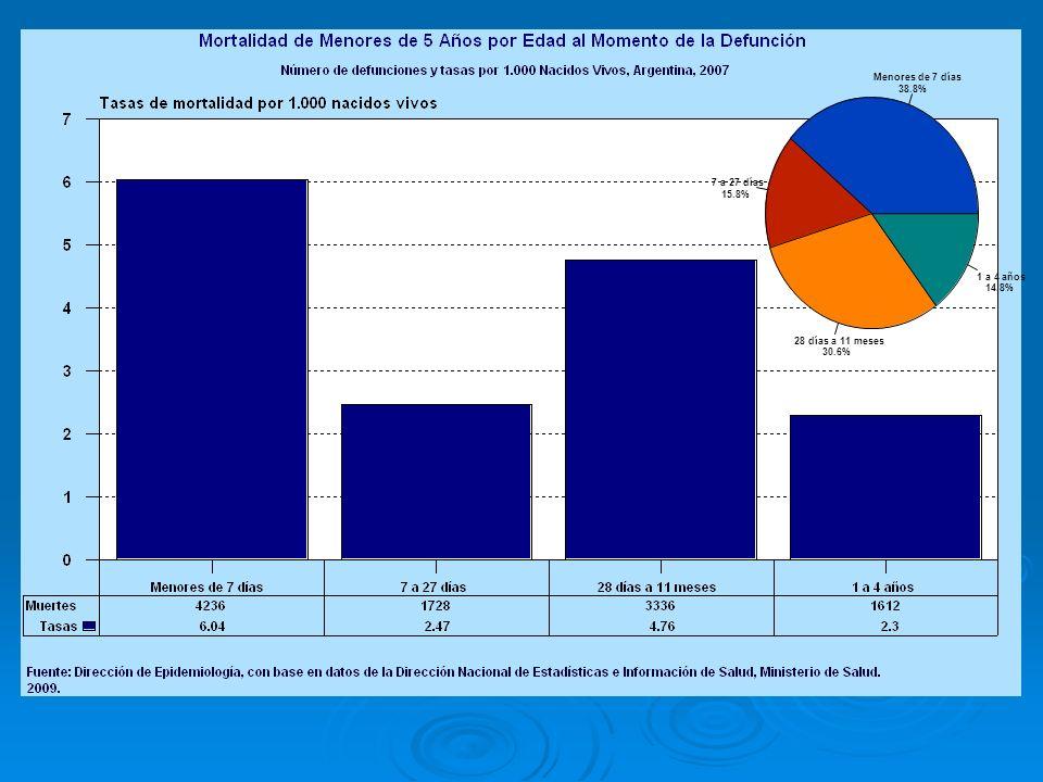 Menores de 7 días 38.8% 7 a 27 días 15.8% 28 días a 11 meses 30.6% 1 a 4 años 14.8%