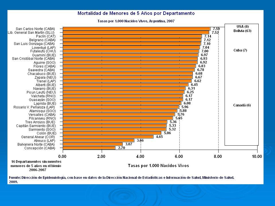 Mortalidad Neonatal según jurisdicciones.Tasa por mil.