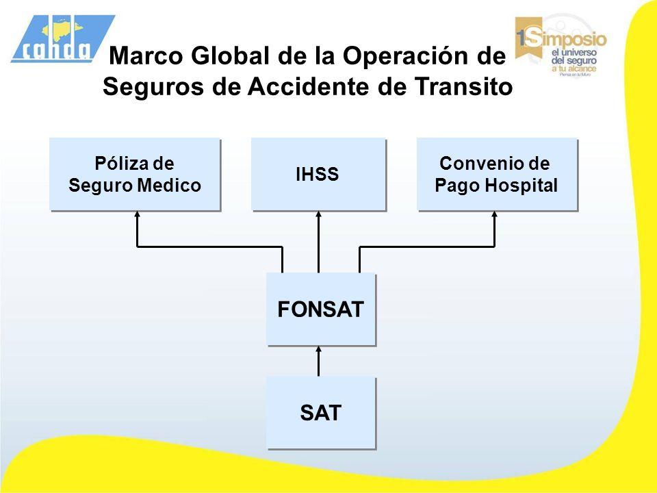 Marco Global de la Operación de Seguros de Accidente de Transito FONSAT SAT Convenio de Pago Hospital Convenio de Pago Hospital IHSS Póliza de Seguro