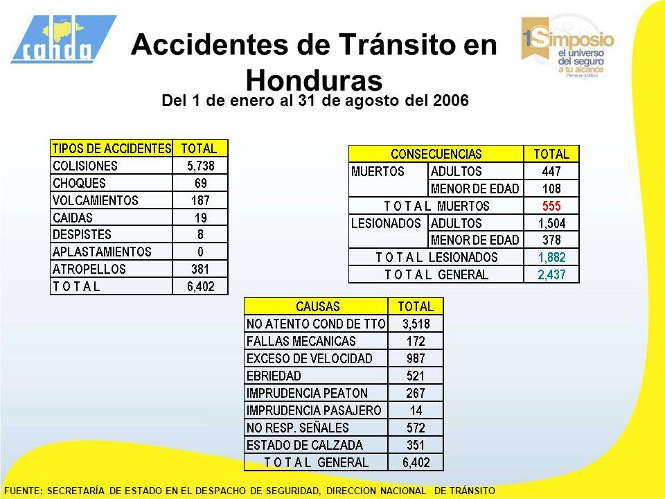 Accidentes de Tránsito en Honduras Del 1 de enero al 31 de agosto del 2006 FUENTE: SECRETARÍA DE ESTADO EN EL DESPACHO DE SEGURIDAD, DIRECCION NACIONA