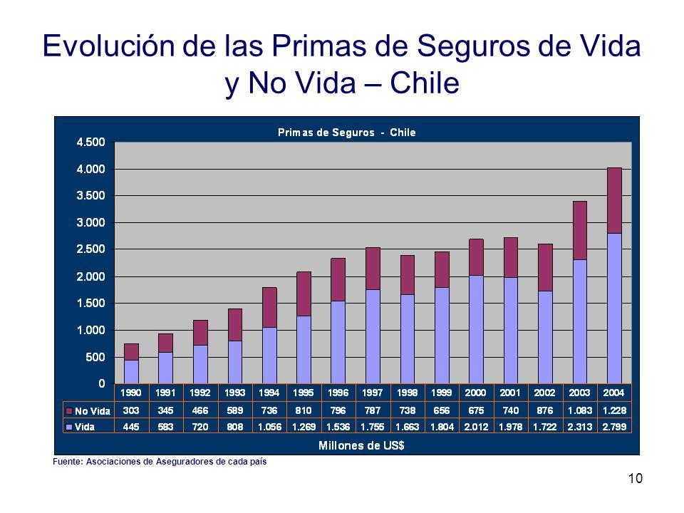 10 Evolución de las Primas de Seguros de Vida y No Vida – Chile Fuente: Asociaciones de Aseguradores de cada país
