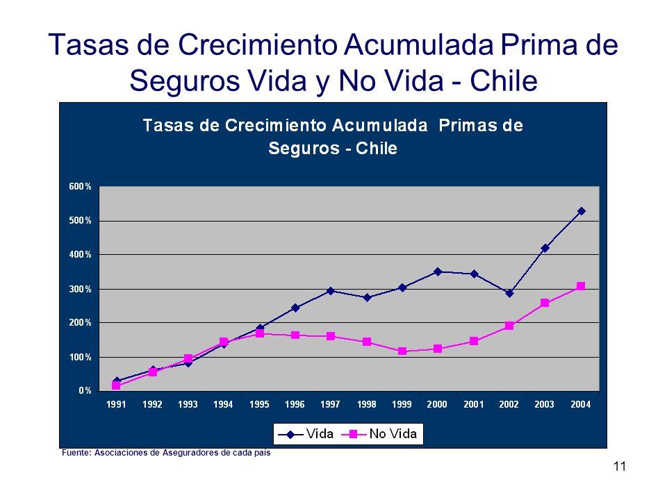 11 Tasas de Crecimiento Acumulada Prima de Seguros Vida y No Vida - Chile Fuente: Asociaciones de Aseguradores de cada país