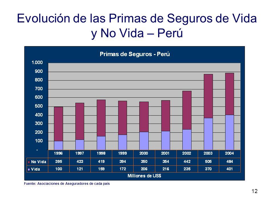 12 Evolución de las Primas de Seguros de Vida y No Vida – Perú Fuente: Asociaciones de Aseguradores de cada país