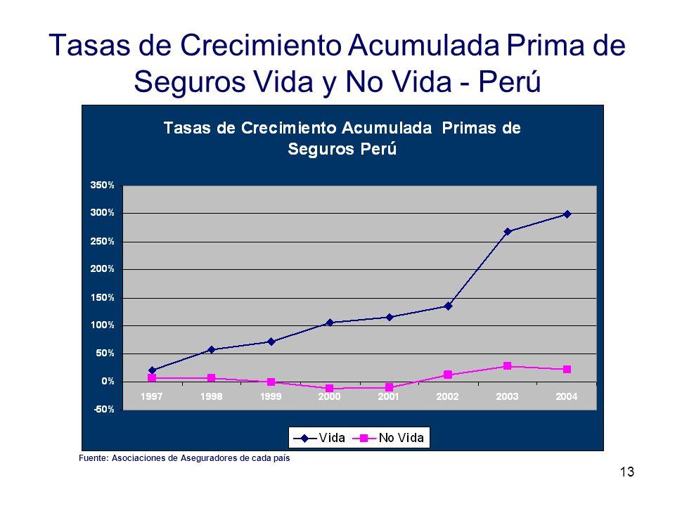 13 Tasas de Crecimiento Acumulada Prima de Seguros Vida y No Vida - Perú Fuente: Asociaciones de Aseguradores de cada país
