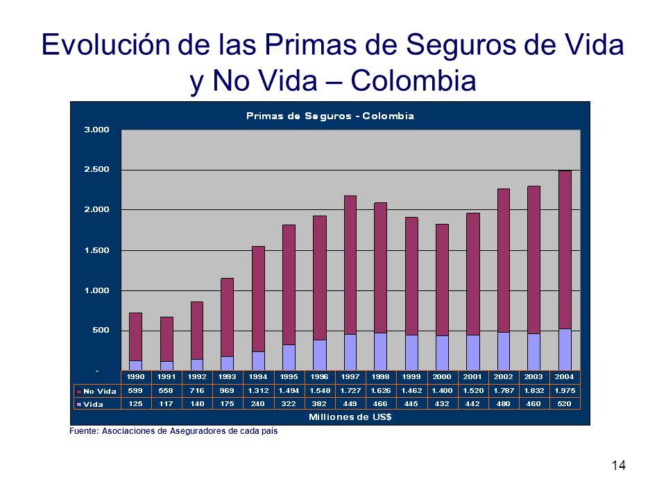 14 Evolución de las Primas de Seguros de Vida y No Vida – Colombia Fuente: Asociaciones de Aseguradores de cada país
