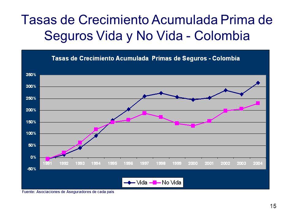15 Tasas de Crecimiento Acumulada Prima de Seguros Vida y No Vida - Colombia Fuente: Asociaciones de Aseguradores de cada país