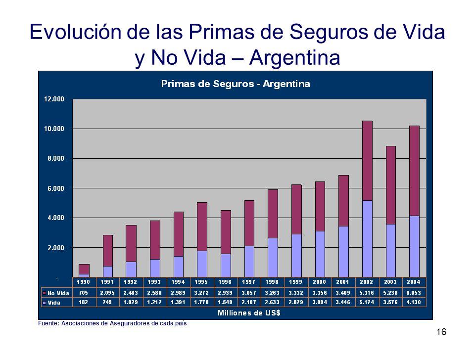 16 Evolución de las Primas de Seguros de Vida y No Vida – Argentina Fuente: Asociaciones de Aseguradores de cada país