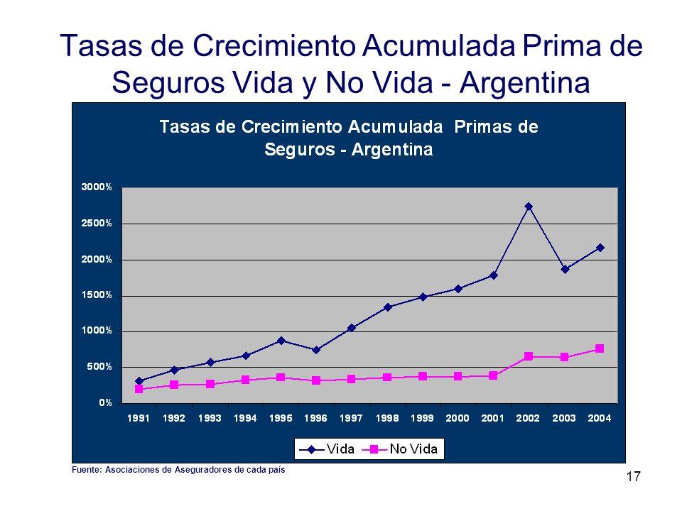 17 Tasas de Crecimiento Acumulada Prima de Seguros Vida y No Vida - Argentina Fuente: Asociaciones de Aseguradores de cada país