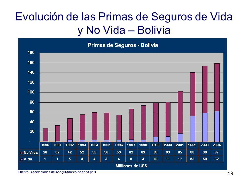 18 Evolución de las Primas de Seguros de Vida y No Vida – Bolivia Fuente: Asociaciones de Aseguradores de cada país