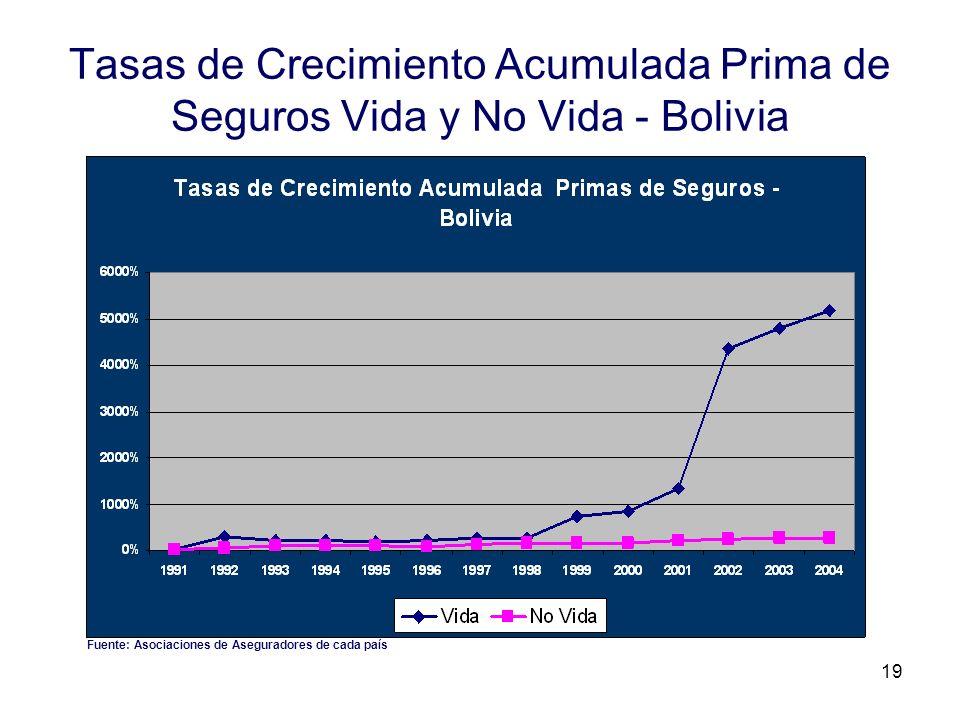 19 Tasas de Crecimiento Acumulada Prima de Seguros Vida y No Vida - Bolivia Fuente: Asociaciones de Aseguradores de cada país