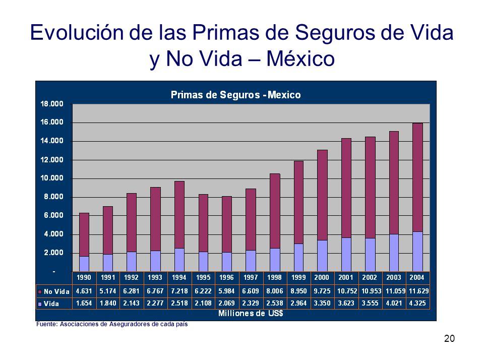 20 Evolución de las Primas de Seguros de Vida y No Vida – México Fuente: Asociaciones de Aseguradores de cada país