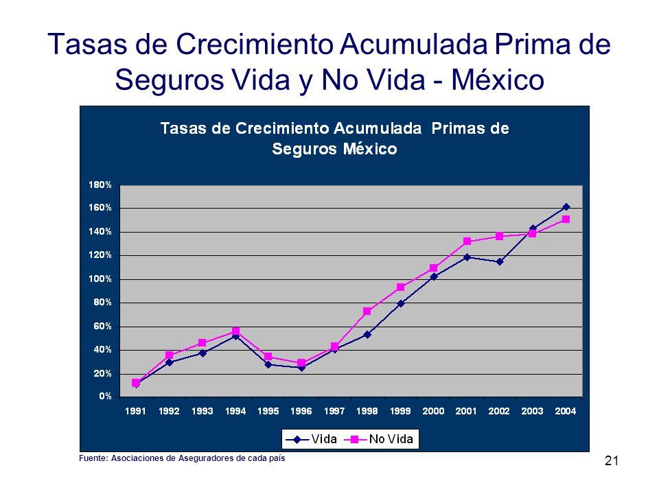 21 Tasas de Crecimiento Acumulada Prima de Seguros Vida y No Vida - México Fuente: Asociaciones de Aseguradores de cada país