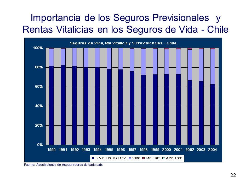 22 Importancia de los Seguros Previsionales y Rentas Vitalicias en los Seguros de Vida - Chile Fuente: Asociaciones de Aseguradores de cada país