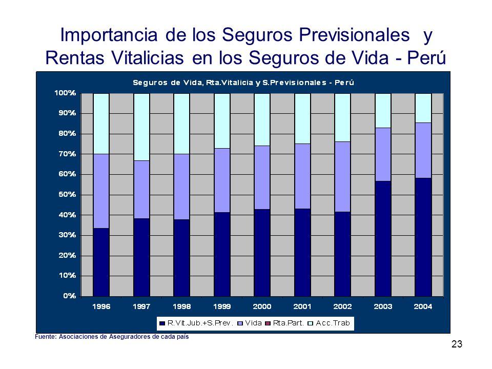 23 Importancia de los Seguros Previsionales y Rentas Vitalicias en los Seguros de Vida - Perú Fuente: Asociaciones de Aseguradores de cada país