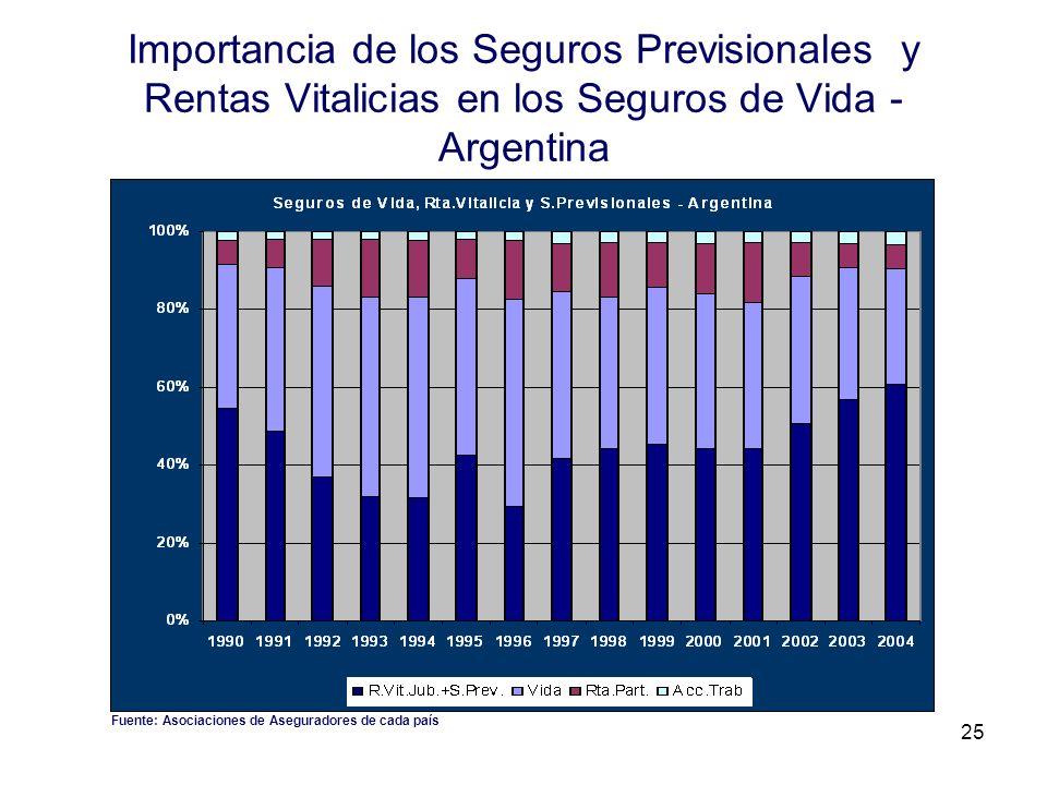 25 Importancia de los Seguros Previsionales y Rentas Vitalicias en los Seguros de Vida - Argentina Fuente: Asociaciones de Aseguradores de cada país