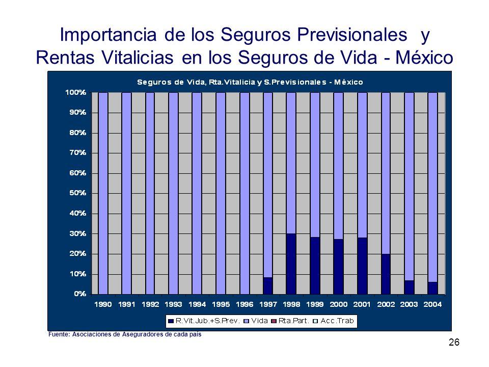 26 Importancia de los Seguros Previsionales y Rentas Vitalicias en los Seguros de Vida - México Fuente: Asociaciones de Aseguradores de cada país