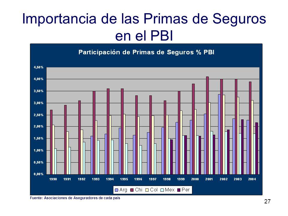 27 Importancia de las Primas de Seguros en el PBI Fuente: Asociaciones de Aseguradores de cada país