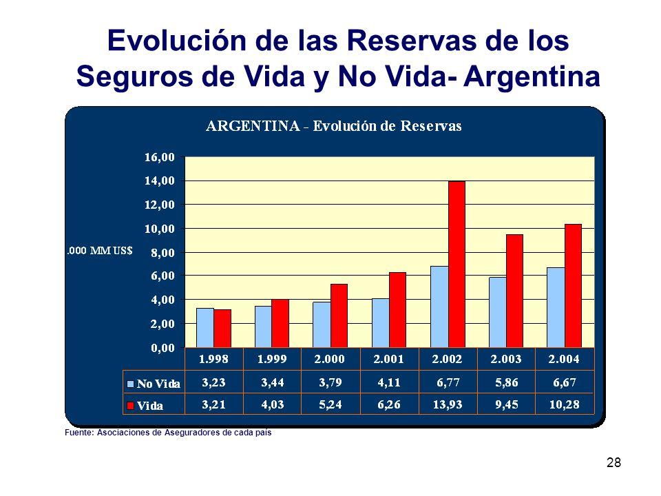 28 Evolución de las Reservas de los Seguros de Vida y No Vida- Argentina Fuente: Asociaciones de Aseguradores de cada país