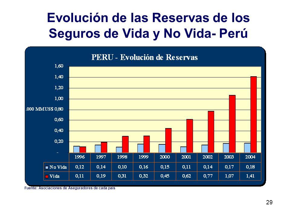 29 Evolución de las Reservas de los Seguros de Vida y No Vida- Perú Fuente: Asociaciones de Aseguradores de cada país