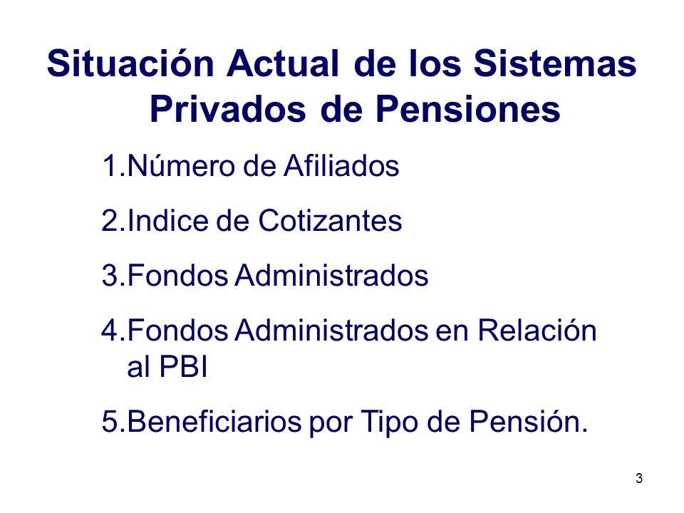 3 Situación Actual de los Sistemas Privados de Pensiones 1.Número de Afiliados 2.Indice de Cotizantes 3.Fondos Administrados 4.Fondos Administrados en