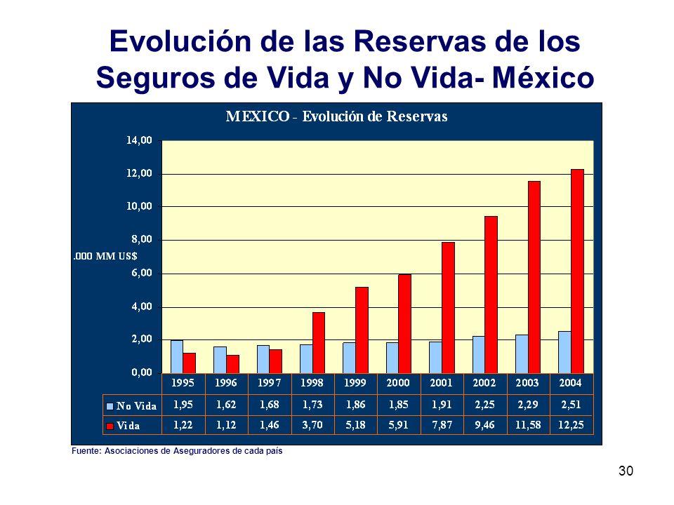 30 Evolución de las Reservas de los Seguros de Vida y No Vida- México Fuente: Asociaciones de Aseguradores de cada país